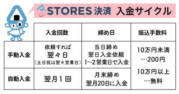 STORES決済入金サイクル